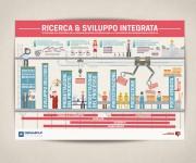 Infografica di Prodotto per Dedagroup ICT Network