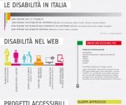 infografica_disabilita